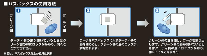 パスボックスの使用方法
